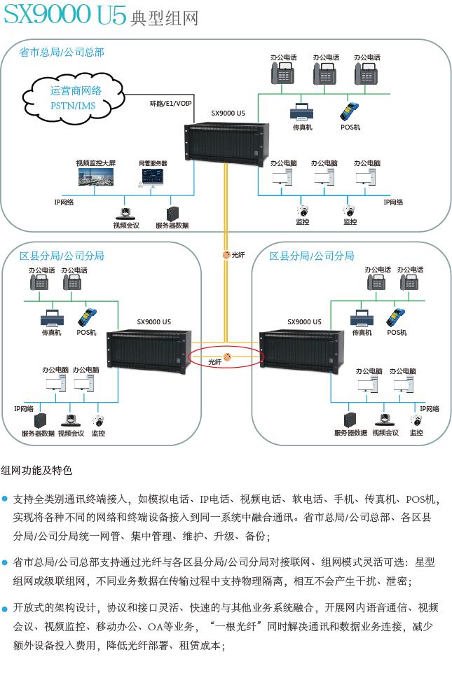 SX9000 U5