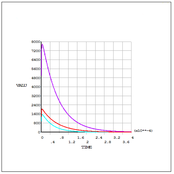 如何基于有限元分析研究风电塔筒雷击