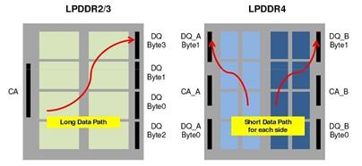 LPDDR的制定标准 ICMAX LPDDR4X 8GB性能有什么不同?