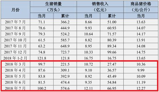 """""""二师兄""""价格反弹,养猪上市公司下半年能否上演""""翻盘""""?"""