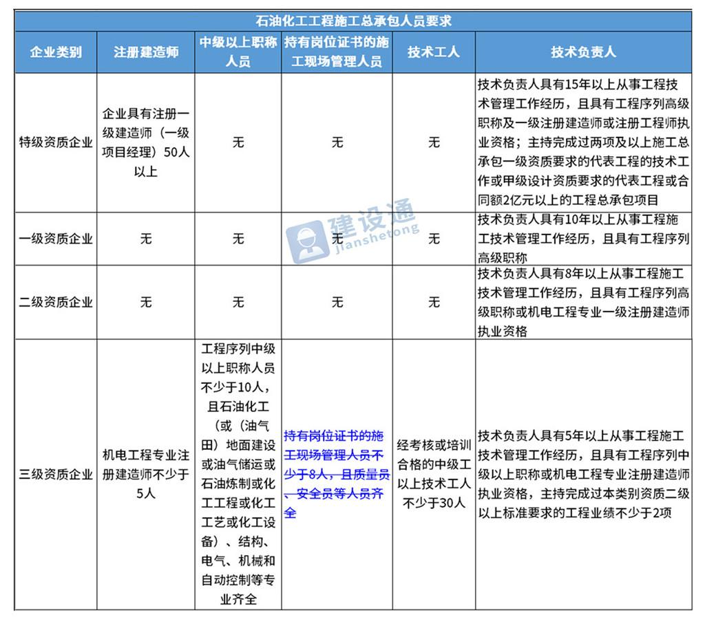 住建部:最新施工總承包資質標準的人員要求!(2019版)
