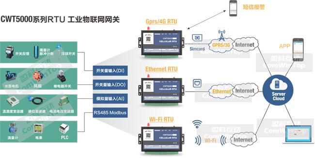 CWT5000 RTU 无线rtu 选型方案