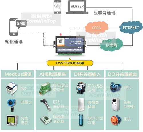 盈科互动工业物联网网关介绍及选型说明