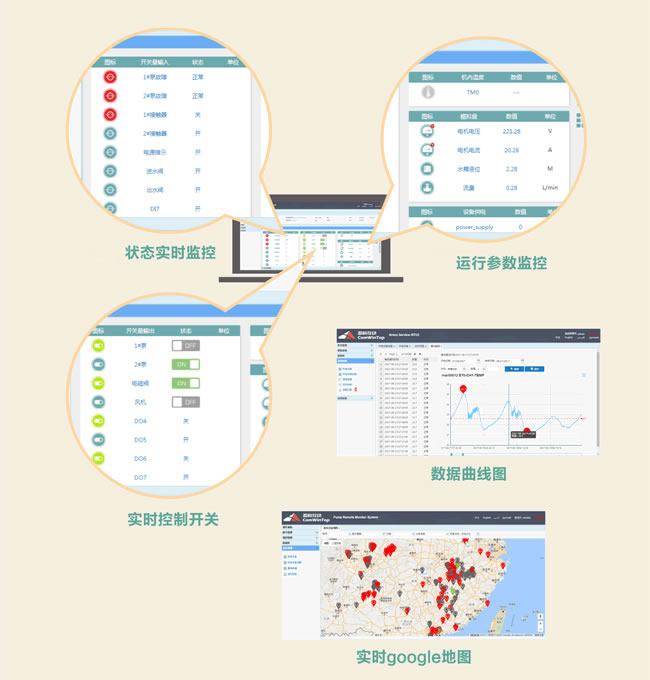 盈科互动工业物联网云在线监控系统应用方案
