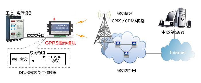 gprs通讯模块_gprs数据采集器_gprs dtu_GPRS网关