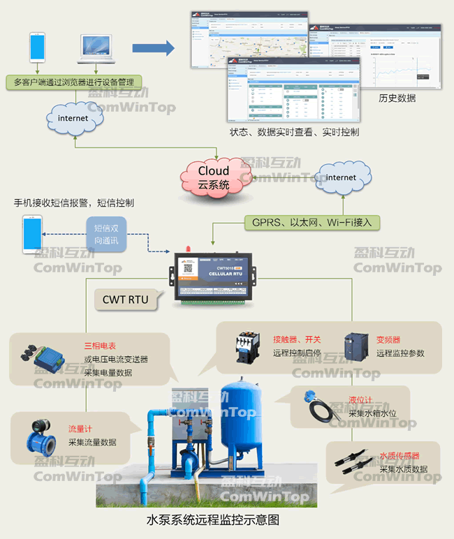 水泵远程监控 水泵控制器