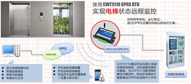 GPRS远程电梯监测方案
