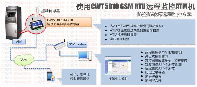 ATM机远程监控方案