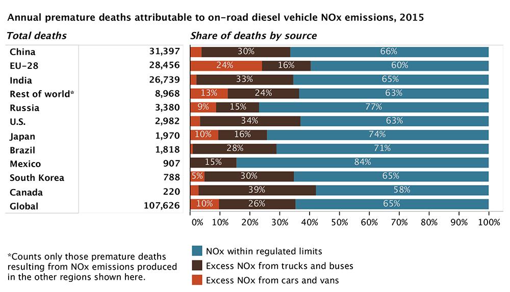 柴油车辆过量氮氧化物排放对全球健康和环境的影响