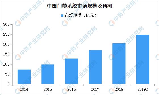 行业动态 | 2019年中国智能安防市场现状分析及发展前景预测
