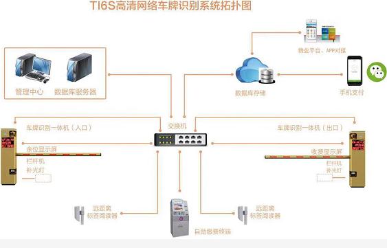 智慧停车 科技引领——新款高清网络车牌识别一体机HPK-TI6S