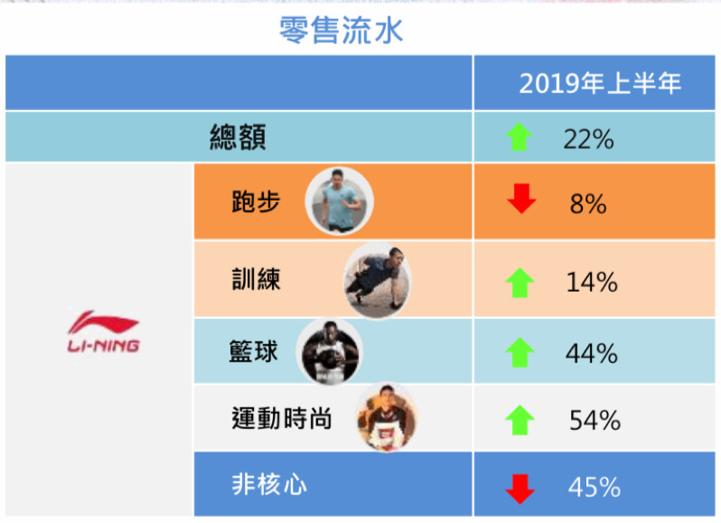 李宁又回来了:净利润增长196%,股价创8年新高