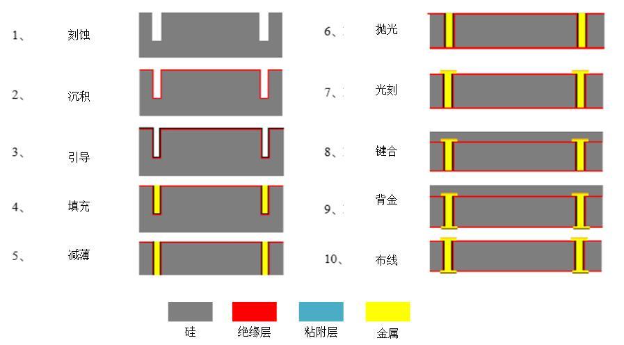 TSV/TGV三维封装基板系列