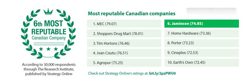健美生被誉为加拿大十大最具声誉的企业之一