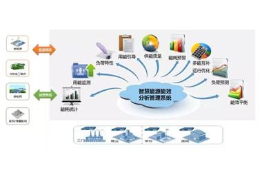 智慧能源管理技术