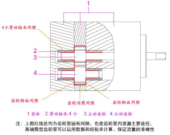 高端微型齿轮泵应用