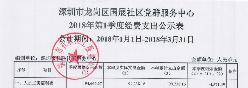 国展社区2018年季度经费支出公示表