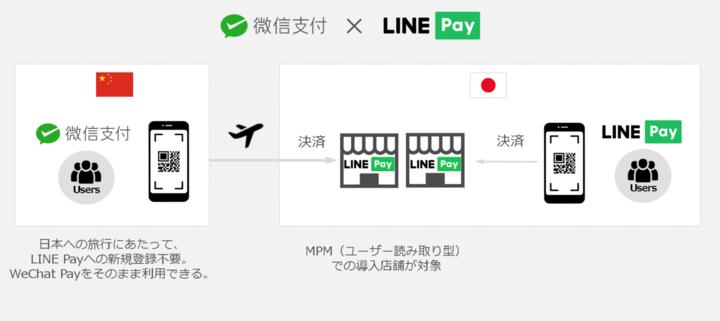 line支付