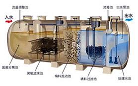 村镇生活污水处理技术沿革