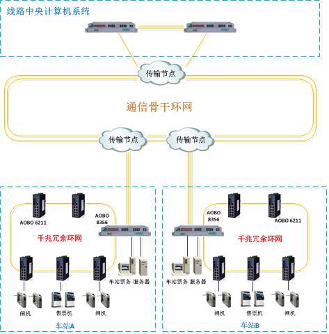 杭州奥博瑞光助力地铁AFC网络通信系统