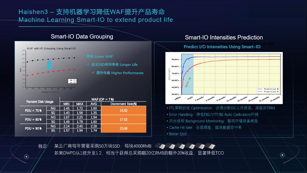 DapuStor企业级SSD定制专家 -Haishen3系列产品发布会