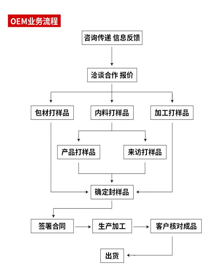 详细的化妆品ODM/ODM代加工流程(流程图)