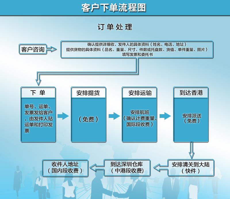 客户下单流程图.jpg