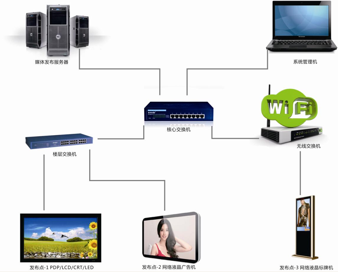 多媒体广告机系统解决方案