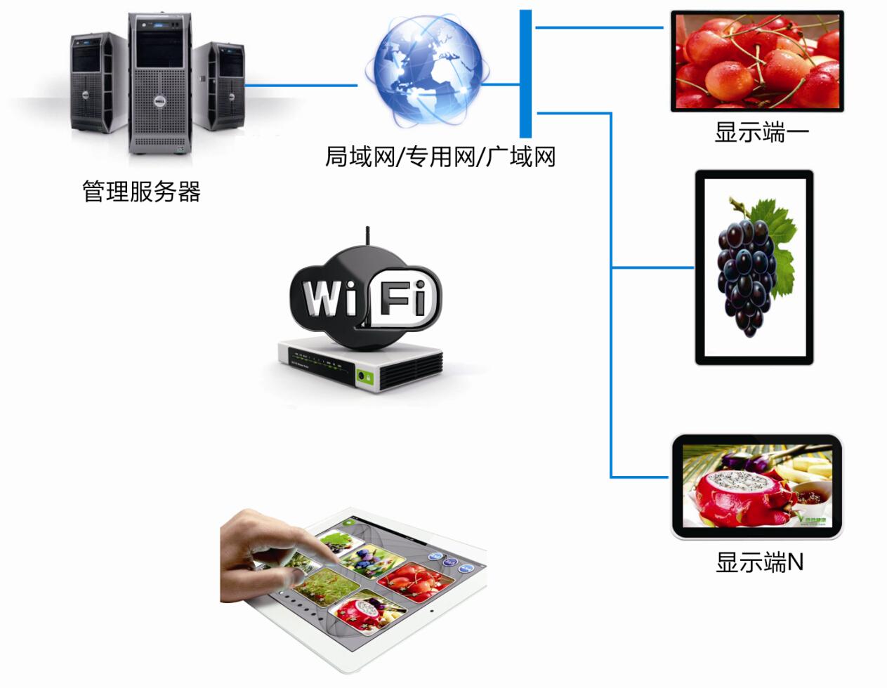 多屏互动系统解决方案