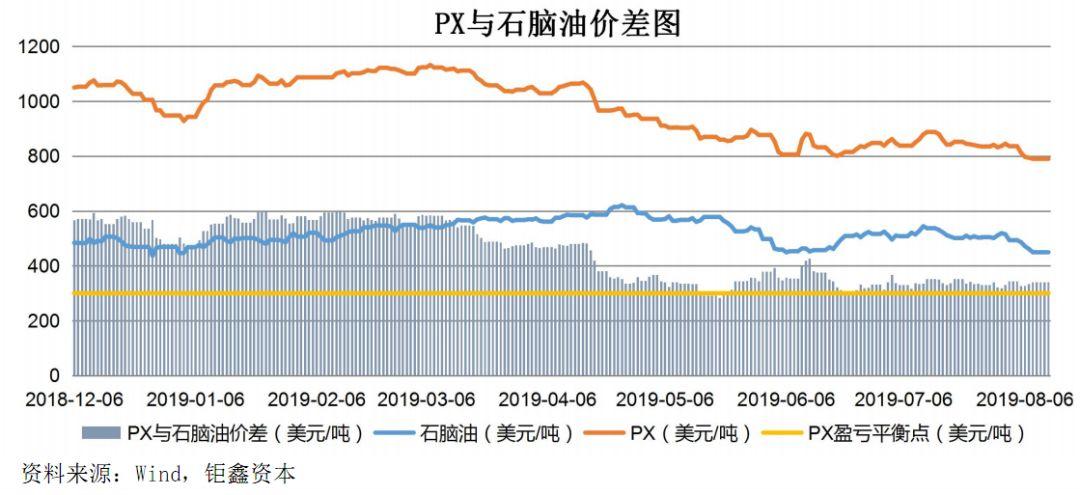 【钜鑫资本】20190812聚酯产业链价差跟踪