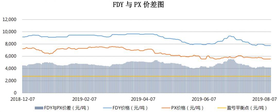 【钜鑫资本】20190813聚酯产业链价差跟踪