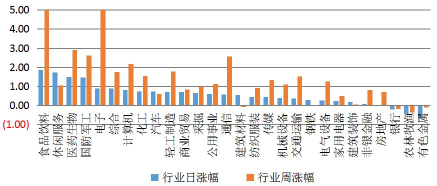 【钜鑫资本】20190814今日观察
