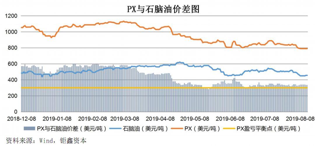 【钜鑫资本】20190814聚酯产业链价差跟踪