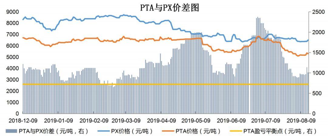 【钜鑫资本】20190815聚酯产业链价差跟踪