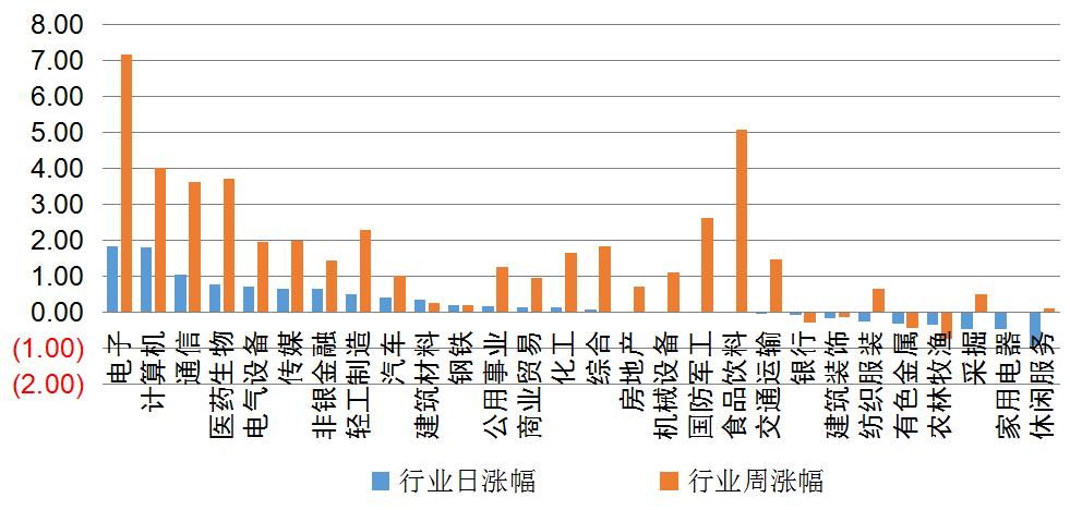 【钜鑫资本】20190815今日观察