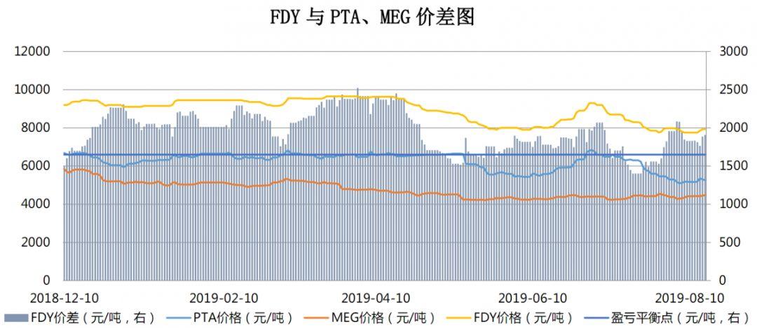 【钜鑫资本】20190816聚酯产业链价差跟踪