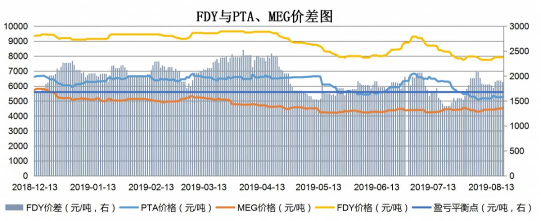 【钜鑫资本】20190819聚酯产业链价差跟踪