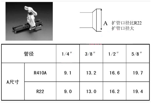 R410a与R22的区别及使用指南