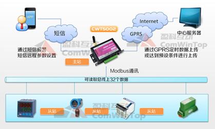 CWT5002-1 IoT RTU