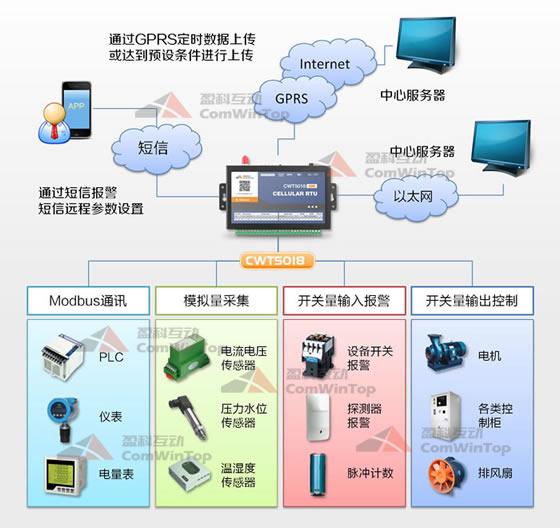 CWT5018 IoT RTU