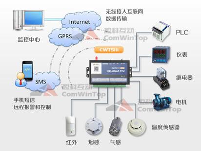 CWT5111 IoT RTU