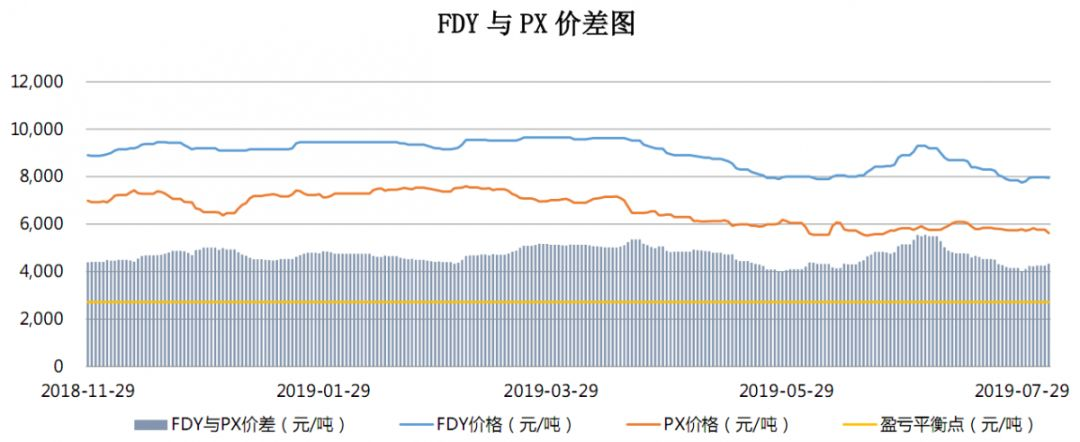 【钜鑫资本】20190805聚酯产业链价差跟踪