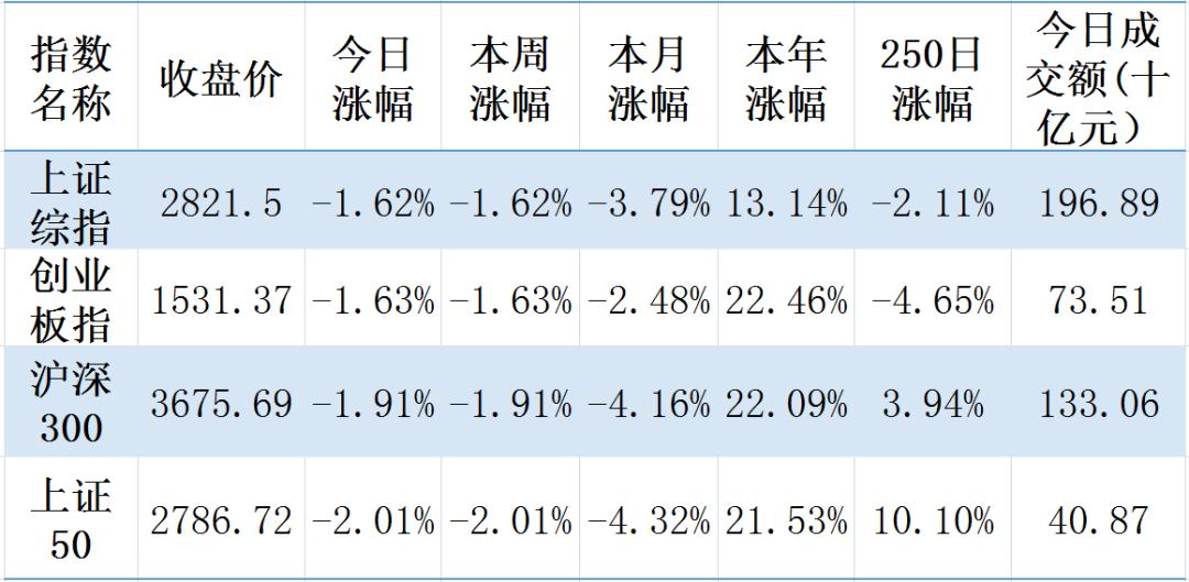 【钜鑫资本】20190805今日观察