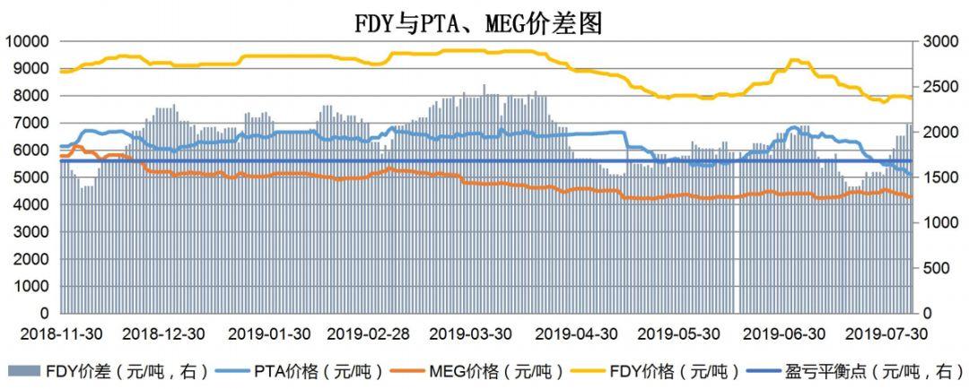 【钜鑫资本】20190806聚酯产业链价差跟踪