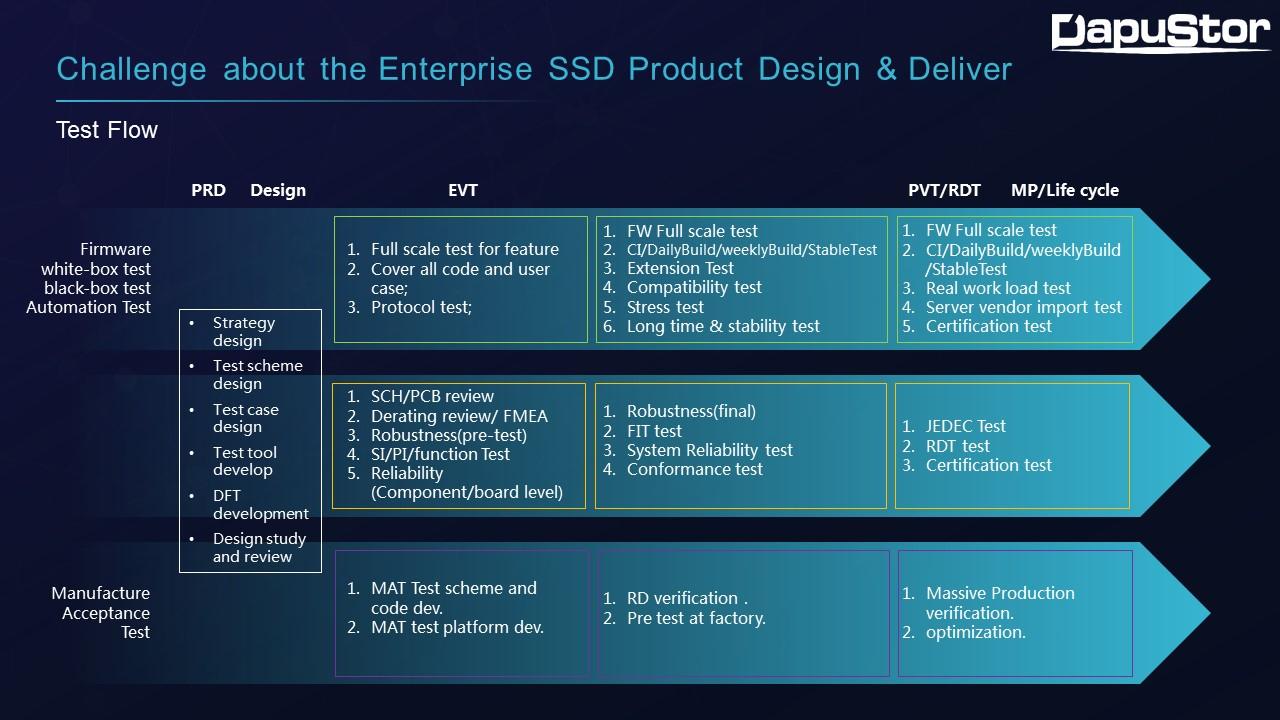 企业级SSD产品思考与实践