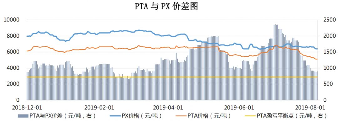 【钜鑫资本】20190807聚酯产业链价差跟踪