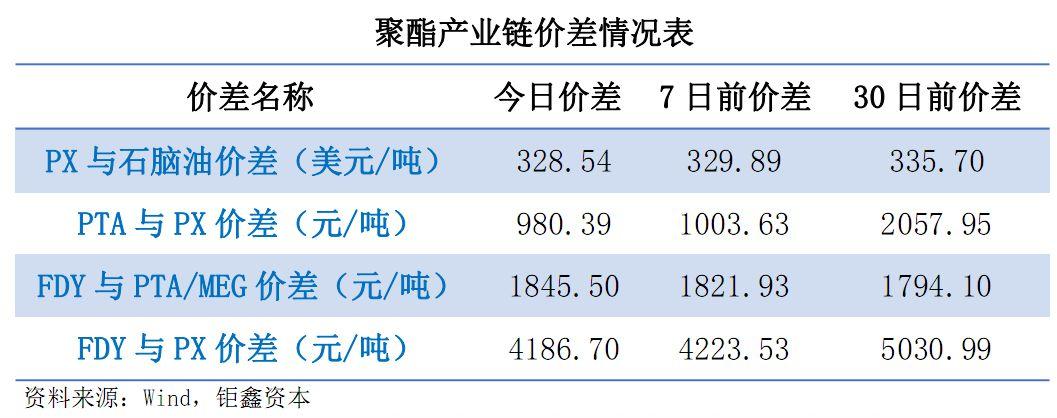 【钜鑫资本】20190808聚酯产业链价差跟踪
