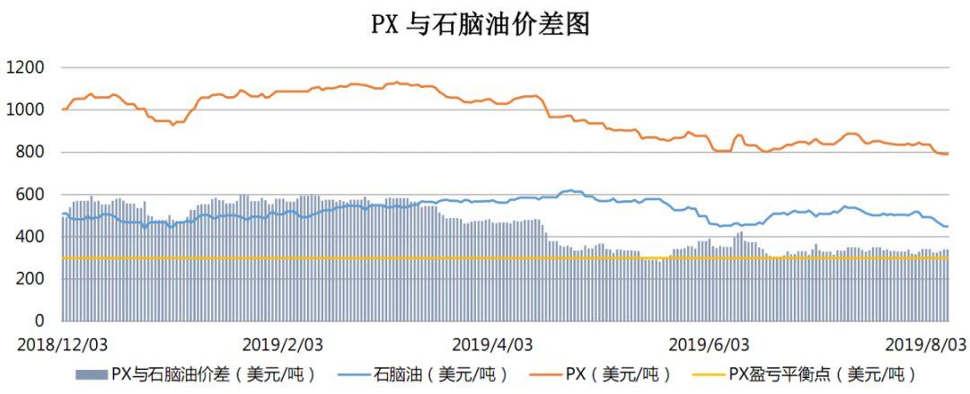【钜鑫资本】20190809聚酯产业链价差跟踪