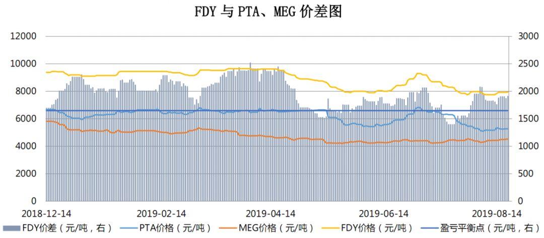 【钜鑫资本】20190820聚酯产业链价差跟踪