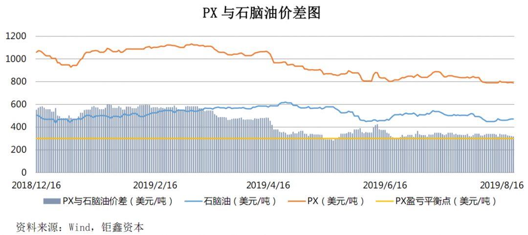 【钜鑫资本】20190822聚酯产业链价差跟踪